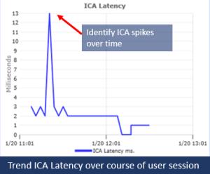 citrix-ica-latency-goliath-technologies
