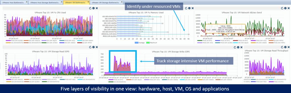 hypervisor-vm-host-os-performance-goliath-technologies