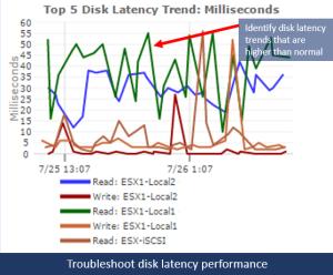 vmware-disk-latency-report-goliath-technologies