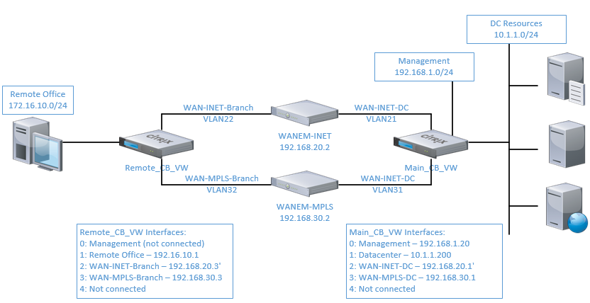 Getting Started with NetScaler SD-WAN | Jacob Rutski