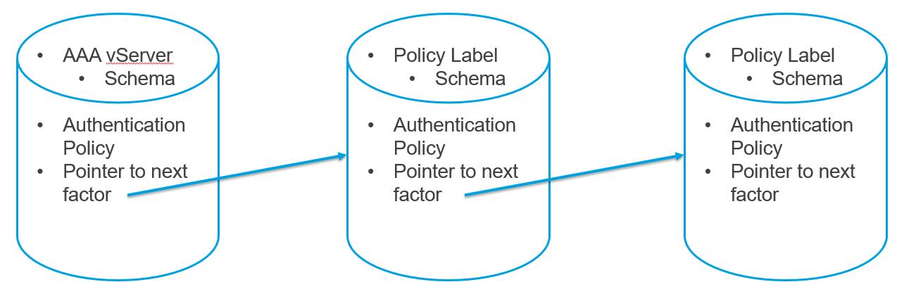 NetScaler nFactor Authentication | Jacob Rutski | SeriousTek